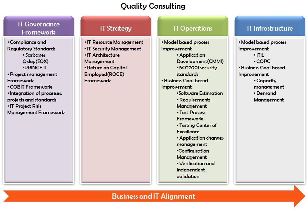 Quality Assurance Testing Methodologies
